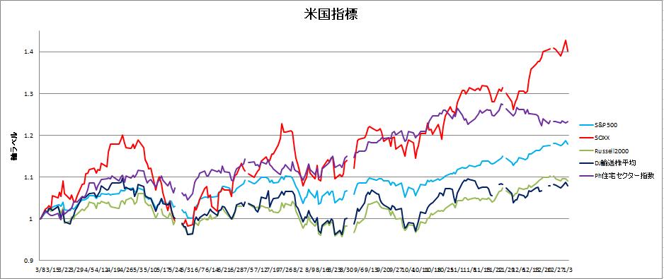 株価指数の国際比較、2019、定点観測のグラフ